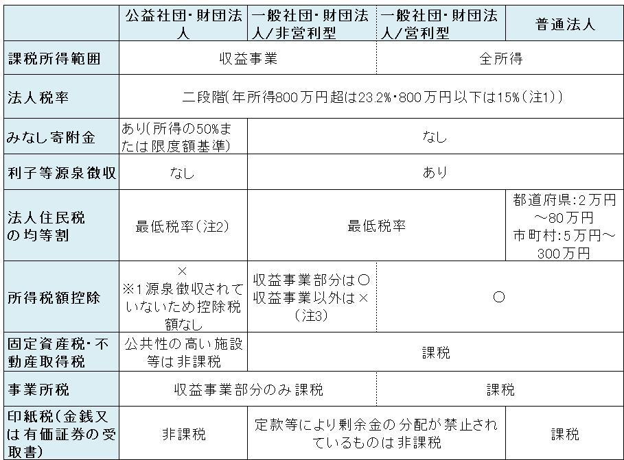 公益法人等業務 | 税理士HGS総合事務所